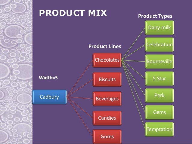 companys product line and product mix Pros and cons of expanding your product line there are many reasons to add new products-or line extensions-to your company's product mix in fact, line extensions.