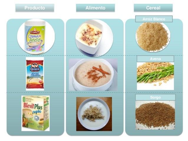 Producto  Alimento  Cereal Arroz Blanco  Avena  mais  Maíz Reventón  maíz  Sorgo