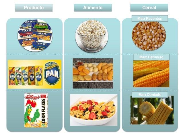 Producto  Alimento  Cereal Maíz Reventón  Maíz Harinoso  mais  Maíz Reventón  maíz  Maíz Dentado