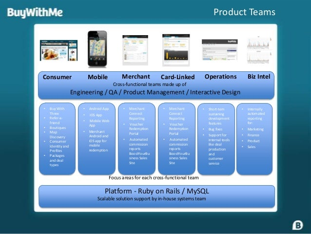 Product TeamsConsumer                   Mobile              Merchant           Card-Linked             Operations         ...