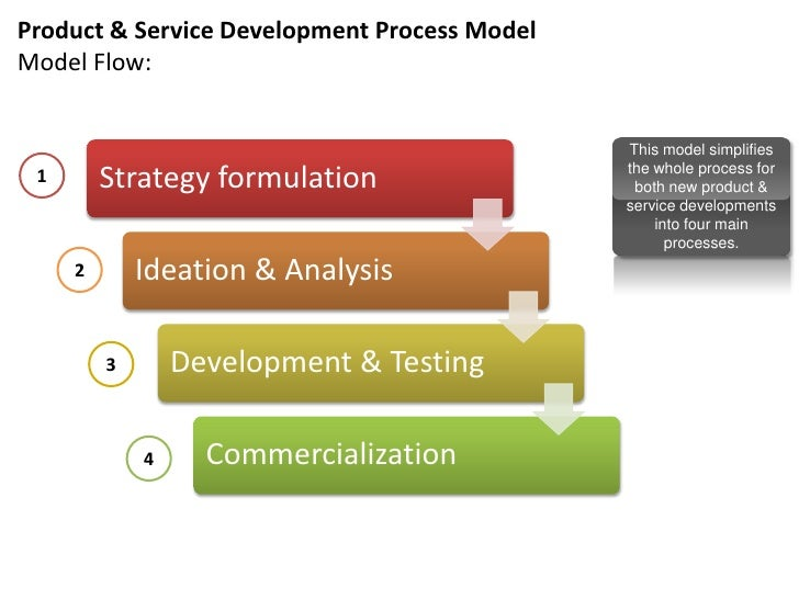 Products services development know what you need to for Product design services