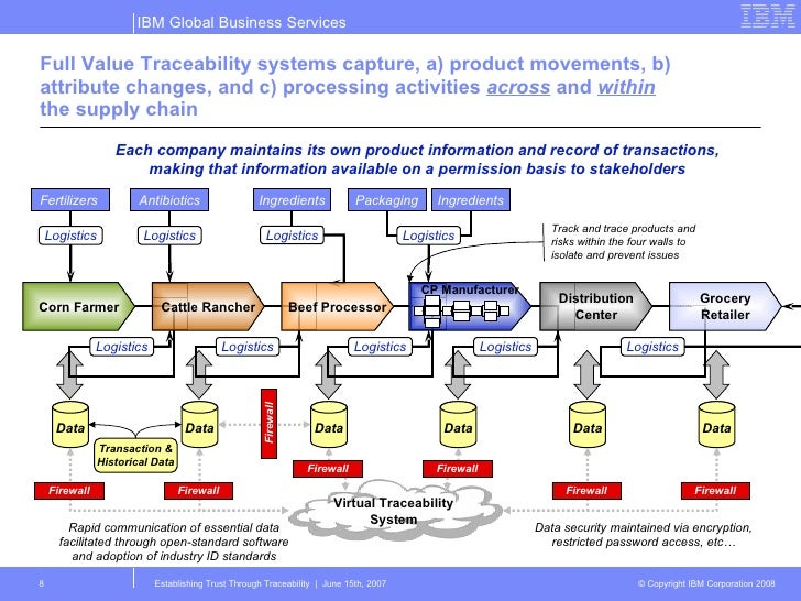 Product Traceability And Food Safety 15 Oct08