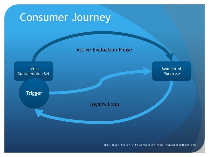 Consumer Journey<br />Active Evaluation Phase<br />Initial Consideration Set<br />Moment of Purchase<br />Trigger<br />Loy...