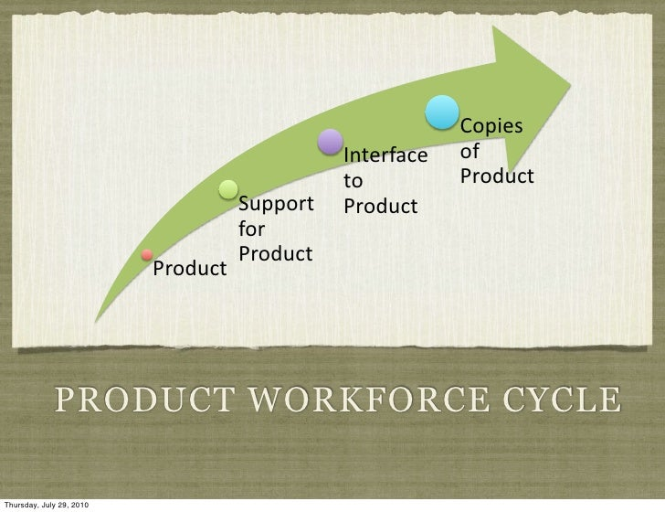 Product workforce cycle