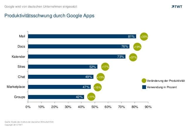 Google wird von deutschen Unternehmen eingesetzt  Produktivitätsschwung durch Google Apps  Mail  81%  Docs  76%  Kalender ...