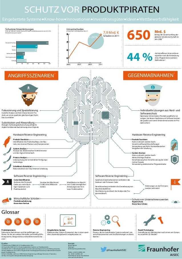 Infografik Produktschutz