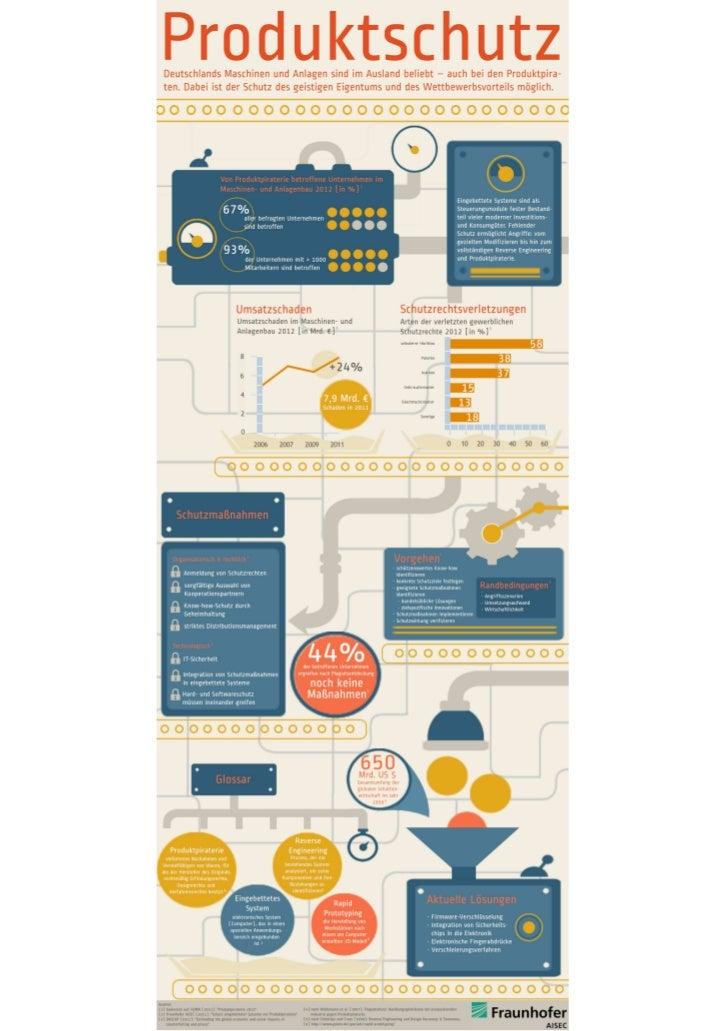 Produktschutz Infografik