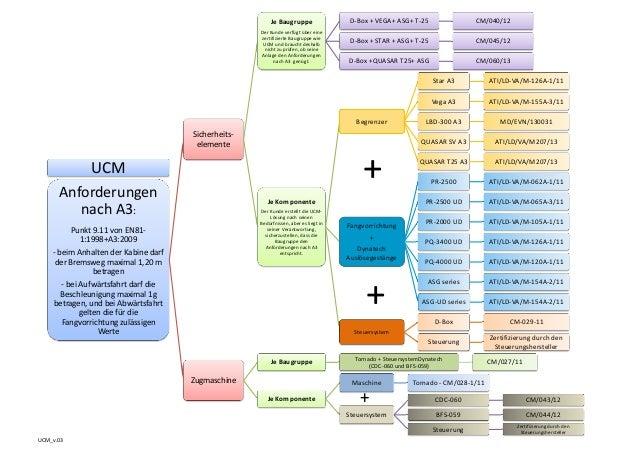 UCM_v.03UCMAnforderungennachA3:Punkt9.11vonEN81‐1:1998+A3:2009‐ beimAnhaltenderKabinedarfderBremswegmaximal...