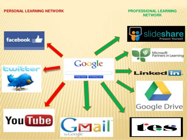 PERSONAL LEARNING NETWORK PROFESSIONAL LEARNINGNETWORK