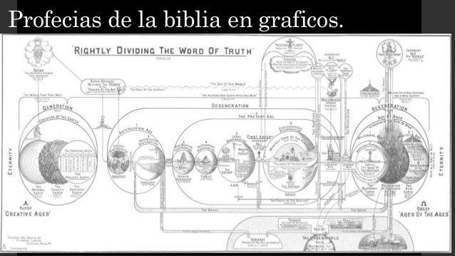 Profecias de la biblia en graficos.