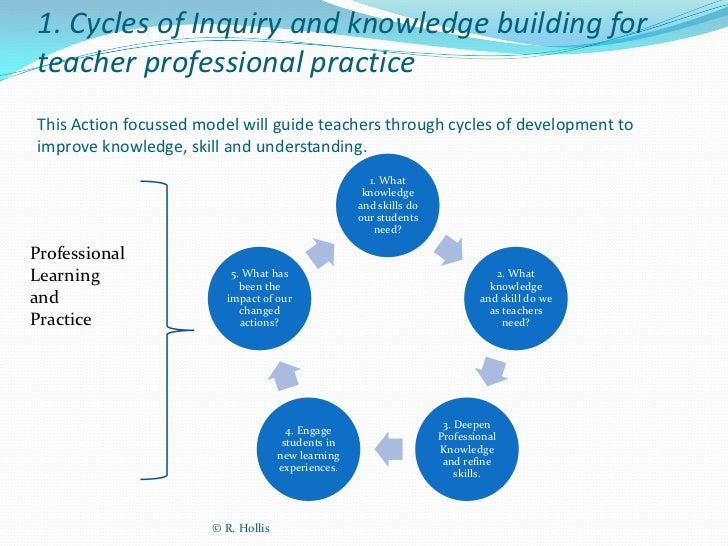 an enquiry into the use of assessment for learning Assessment for learning (afl) is a term that's widely used in education, but  applied in  research interests in inquiry-learning, professional learning and  cpd.