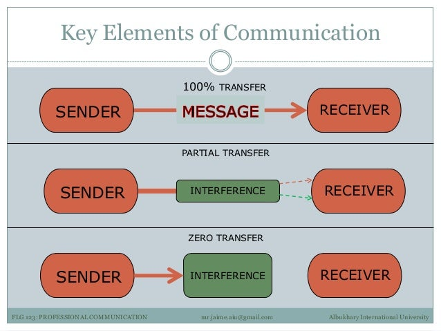 the origin and three elements of communication A brief description of the basic elements but in fact everything about language a message consisting of words may thus be received by any of the three.