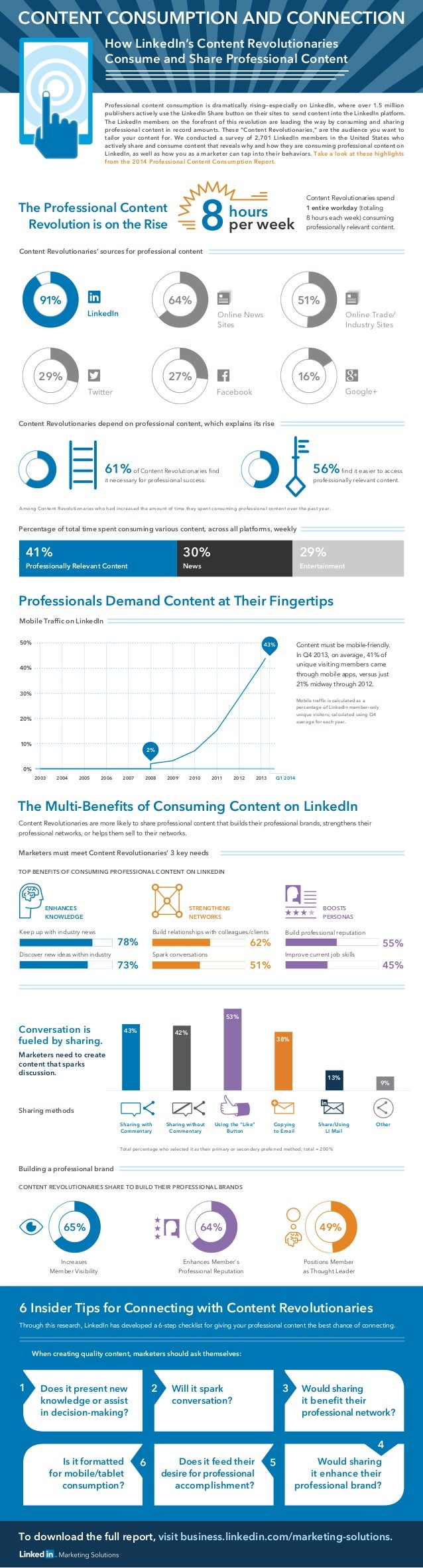 To download the full report, visit business.linkedin.com/marketing-solutions. 61%of Content Revolutionaries find it necessa...