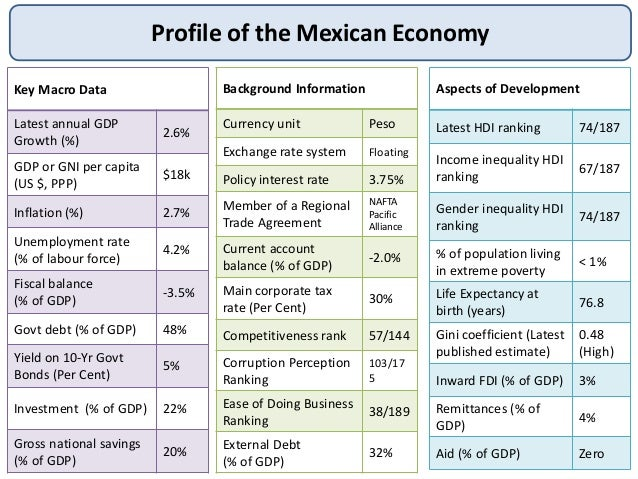 growth and development of mexico Miguel salazar, program assistant for the mexico institute, has released this report on innovation and development despite the tenuous state of public security in mexico and the impact the us economic recession has had on the country, mexico has been successful at boosting its economic performance .
