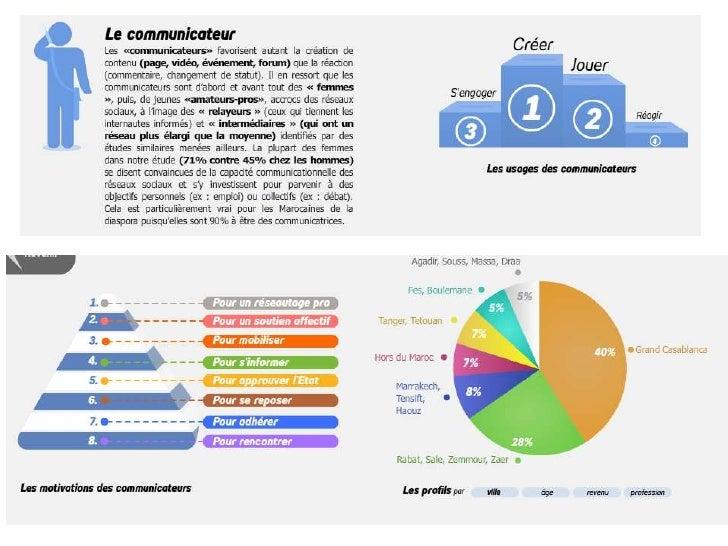Pistes de recherche• Quels profils d'utilisateurs pour quel media social ?• Quelles tendances régionales au niveau des pra...