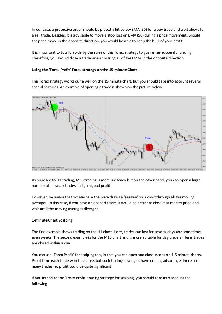 Guaranteed profit forex strategy