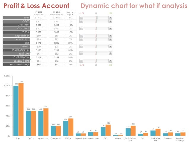 Profit Amp Loss Account Dynamic Chart For What If Analysis
