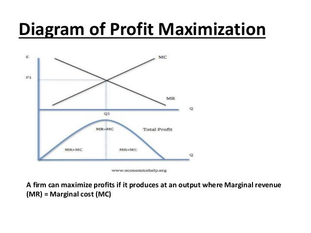 determine the profit maximizing average daily production capacity for dermaplus Determine the profit maximizing average daily production capacity for dermaplus had started working on before he retired harry explains that biomed has a manufacturing plant that produces a prescription topical cream called dermaplus™, which is used for treating certain skin conditions.