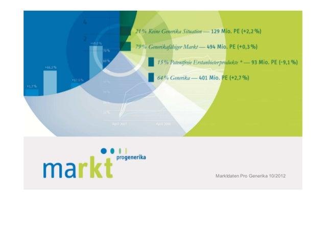 Pro Generika-Marktdaten Oktober 2012
