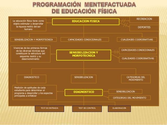 RECREACION EDUCACION FISICA SENSIBILIZACION Y MORFOTECNICA CAPACIDADES CONDICIONALES CUALIDADES COORDINATIVAS DEPORTES La ...