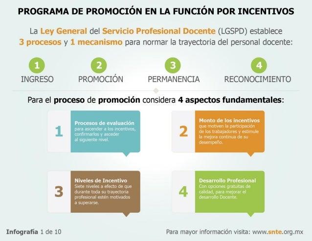 Programa de promoción en la función por incentivos del Servicio Profesional Docente