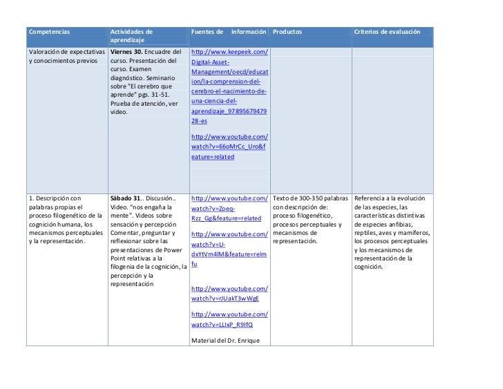 Competencias                 Actividades de                  Fuentes de   información Productos                  Criterios...