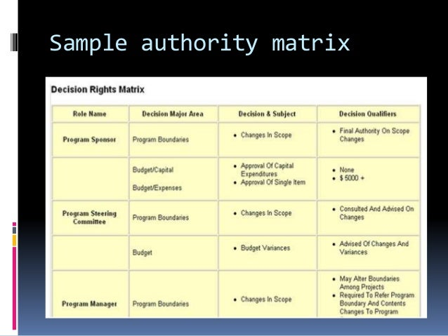 project manager decision matrix summary Matrix organization is a newly evolving organization structure which has received considerable attention in the developed this is also known as project management structure it requires diverse technical and management is concerned with decision-making decision-making needs a balance between.