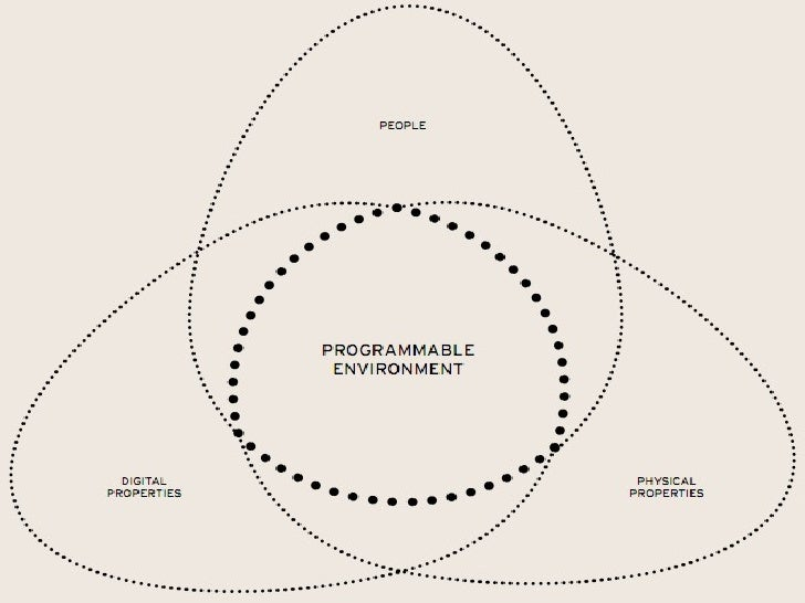 Thinking Programmable Desirable Environnements