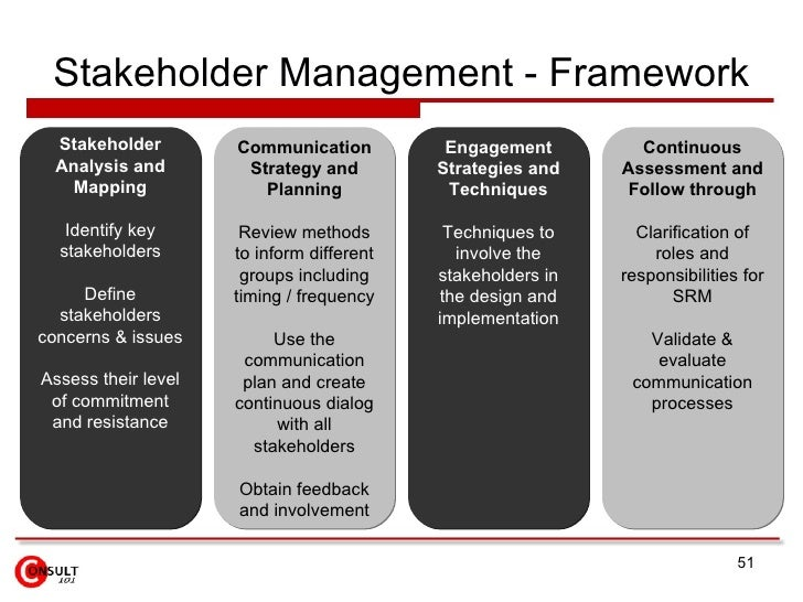 the stakeholders of the resort management essay Free stakeholders papers, essays  (garrett, 2012), stating that stakeholder management is one such method to help identify key consumers, t.