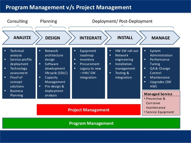operations and project management hw solutions Hotel and lodging operations project, management homework help hotel and lodging operations project, management question description week 3 individual project.