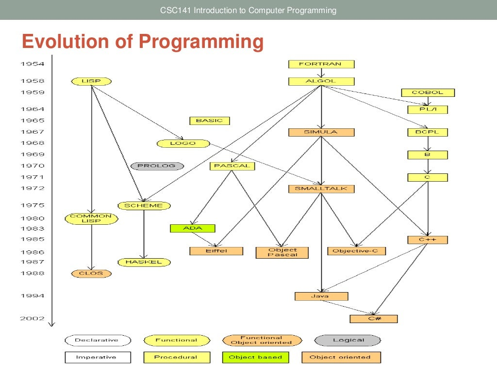 programming language and introductory programming R basics - r programming language introduction learn the essentials of r programming you will learn how to perform basic commands in the r programming language.