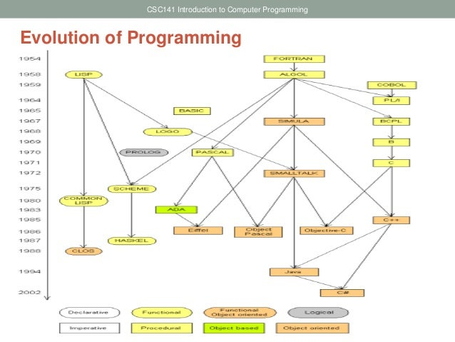 evolution of computer programming pdf
