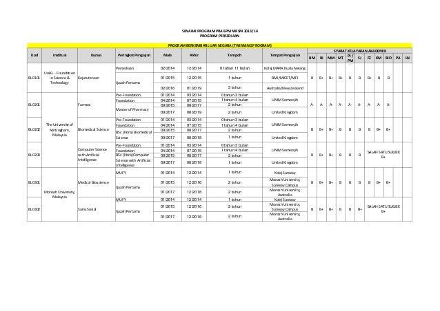 SENARAI PROGRAM PRA-SPM MRSM 2013/14 PROGRAM PERSEDIAAN PROGRAM BERKEMBAR LUAR NEGARA (TWINNING PROGRAM) Kod  Institusi  K...