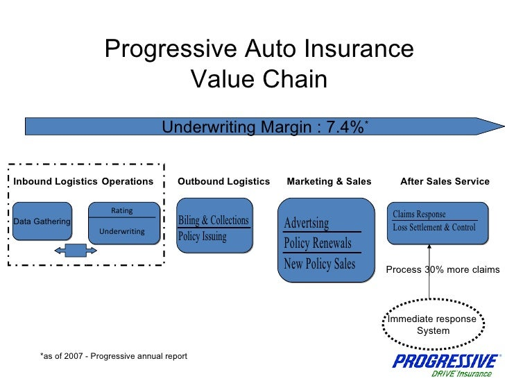 Insurance Or Car Sales