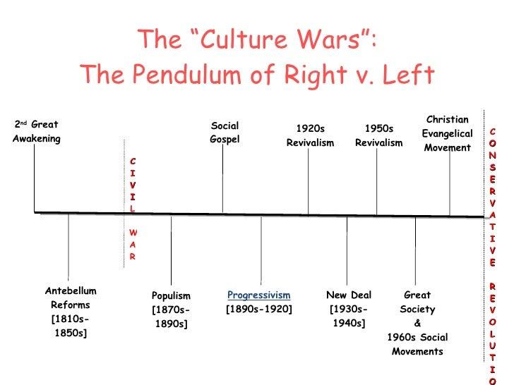 populism and progressivism in america essay