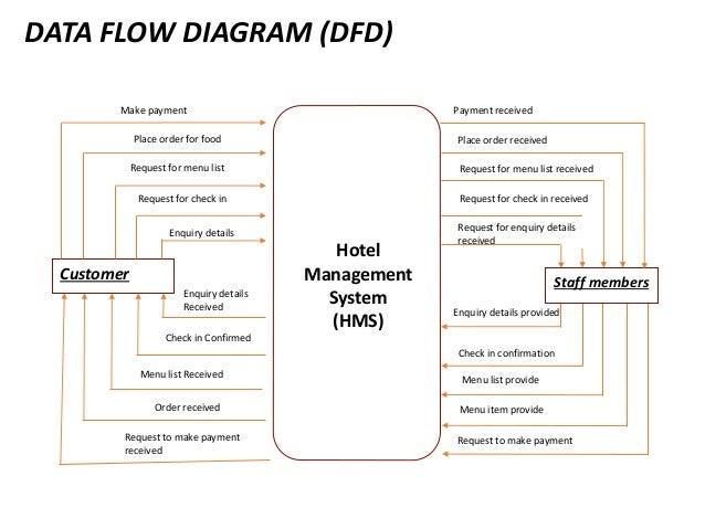 hotel management system      data flow diagram