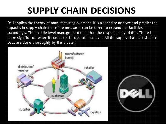 a case study of dell supply This essay will compare and contrast ford's supply chain management of dell's supply chain maryann (2003) case study: how ford motor co got back on track.