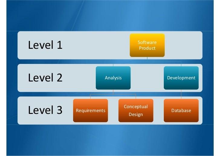 software development project charter