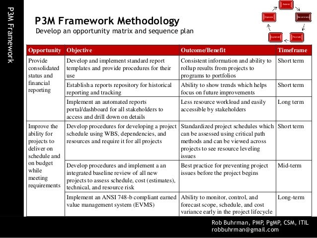 Project management-examples of an operation, program and a project?