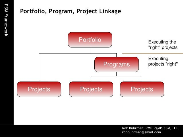project and portfolio management Check out our project portfolio management (ppm) software features that let you easily manage, collaborate, and share multiple projects at one time.