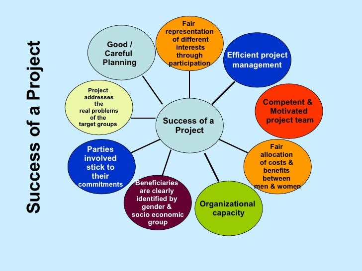 Project planning for Family planning com