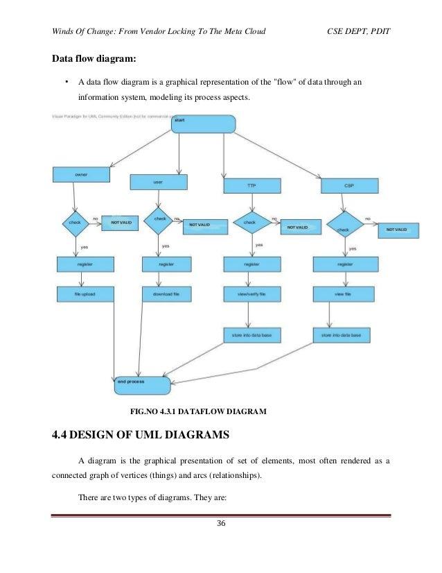 Pdit 36 Data Flow Diagram