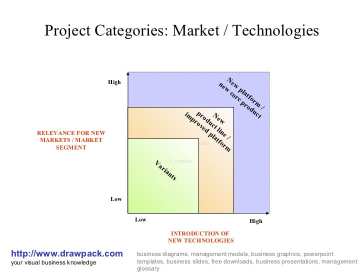 Project Categories: Market / Technologies http://www.drawpack.com your visual business knowledge business diagrams, manage...