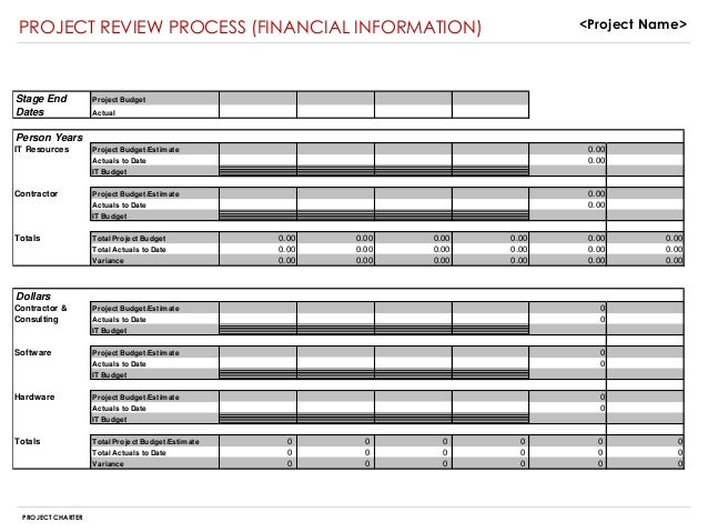 Project charter sample – Project Budget Sample