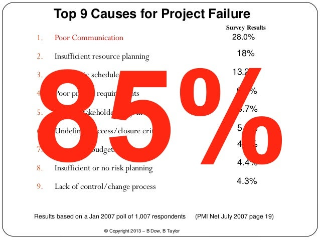 project success and failures Project management practices: the criteria for success or failure communications of the ibima volume 1, 2008 236 5 causes of project failure.