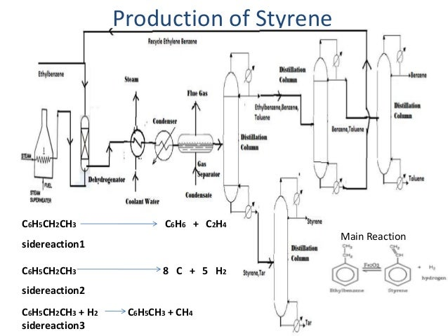 styrene production plant This new plant will complement our existing [styrene monomer] production facilities and provide a sustained competitive advantage to enable us to supply the global market, steve harrington .