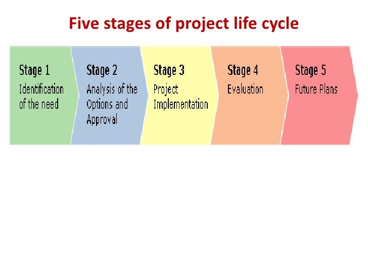 four phases of a projects If you're a beginner in the field of project management and you're looking for an easy way to structure your project management process, we've got the right project management phases guide that can help you manage your projects from start to finish.