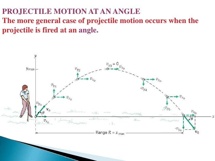 projectile problems with solutions pdf