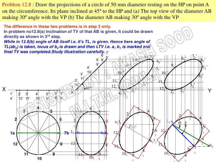 Problem 12.8 : Draw the projections of a circle of 50 mm diameter resting on the HP on point Aon the circumference. Its pl...