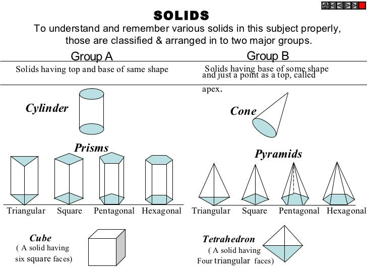 SOLIDS       To understand and remember various solids in this subject properly,             those are classified & arrang...
